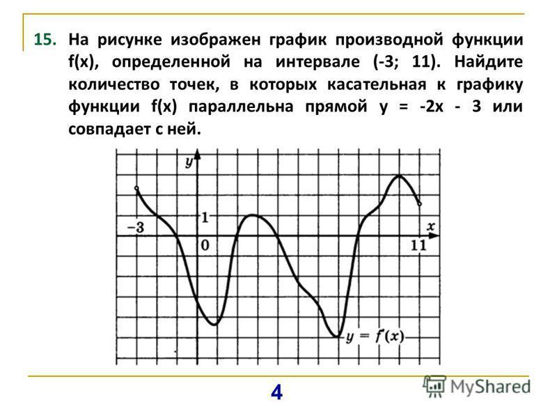 15. На рисунке изображен график производной функции f(х), определенной на интервале (-3; 11). Найдите количество точек, в которых касательная к графику функции f(x) параллельна прямой у = -2 х - 3 или совпадает с ней. 4