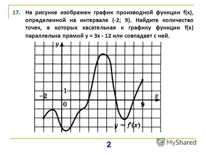 17. На рисунке изображен график производной функции f(x), определенной на интервале (-2; 9). Найдите количество точек, в которых касательная к графику функции f(x) параллельна прямой у = Зх - 12 или совпадает с ней. 2
