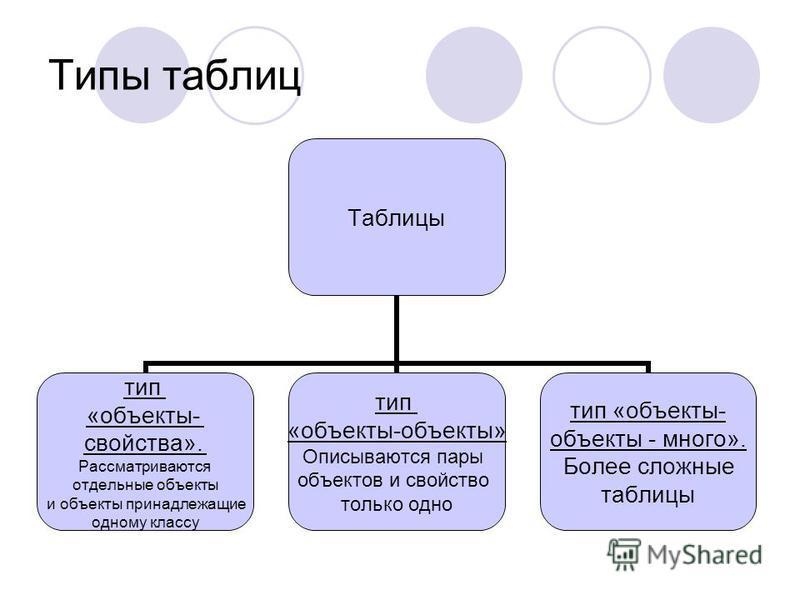 Типы таблиц Таблицы тип «объекты- свойства». Рассматриваются отдельные объекты и объекты принадлежащие одному классу тип «объекты-объекты» Описываются пары объектов и свойство только одно тип «объекты- объекты - много». Более сложные таблицы