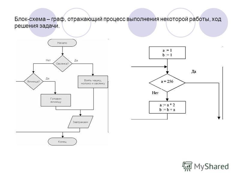 Блок-схема – граф, отражающий процесс выполнения некоторой работы, ход решения задачи.