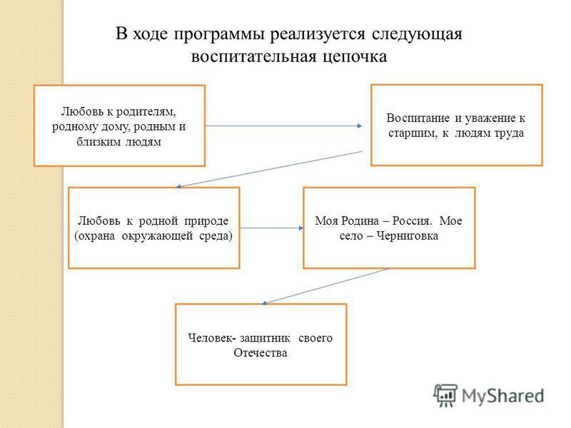 В ходе программы реализуется следующая воспитательная цепочка Любовь к родителям, родному дому, родным и близким людям Воспитание и уважение к старшим, к людям труда Любовь к родной природе (охрана окружающей среда) Моя Родина – Россия. Мое село – Че