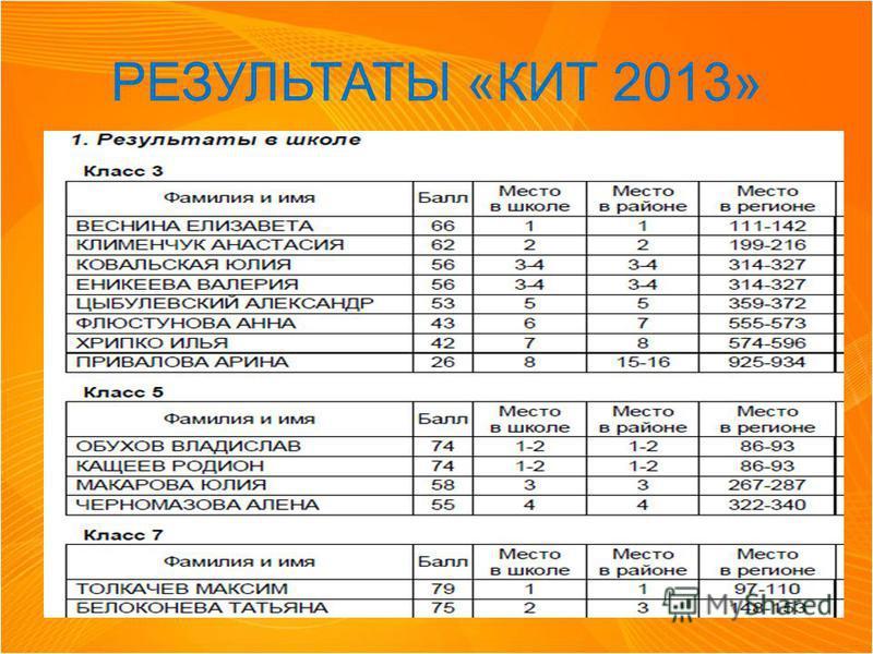 РЕЗУЛЬТАТЫ « КИТ 2013»