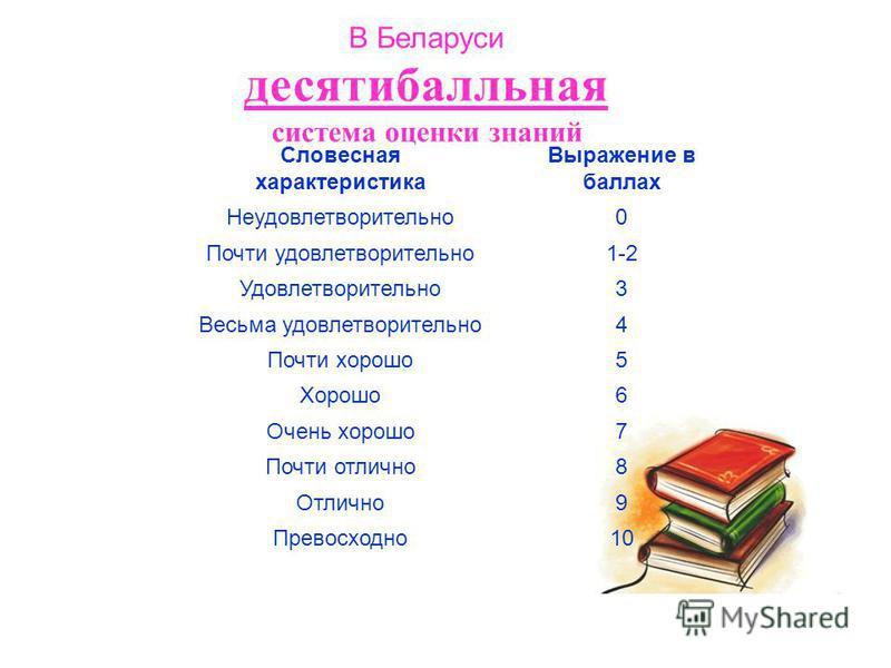В Беларуси десятибалльная система оценки знаний Словесная характеристика Выражение в баллах Неудовлетворительно 0 Почти удовлетворительно 1-2 Удовлетворительно 3 Весьма удовлетворительно 4 Почти хорошо 5 Хорошо 6 Очень хорошо 7 Почти отлично 8 Отличн