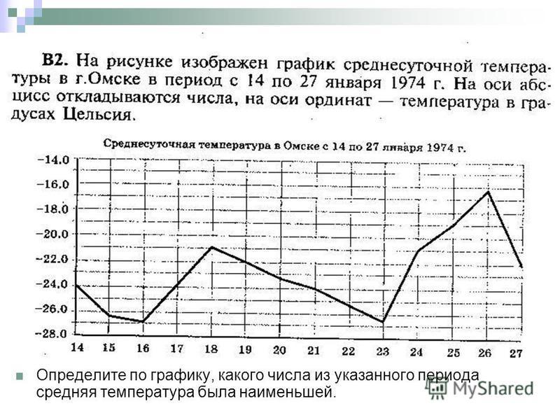 Определите по графику, какого числа из указанного периода средняя температура была наименьшей.