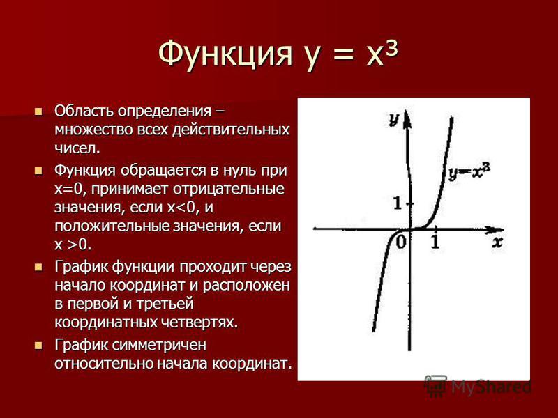 Функция у = х³ Область определения – множество всех действительных чисел. Область определения – множество всех действительных чисел. Функция обращается в нуль при х=0, принимает отрицательные значения, если х 0. Функция обращается в нуль при х=0, при