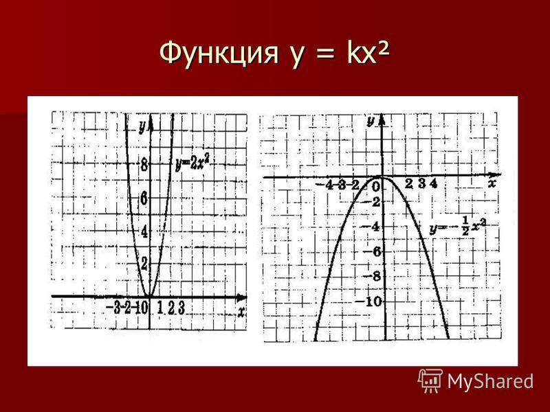 Функция у = kх²