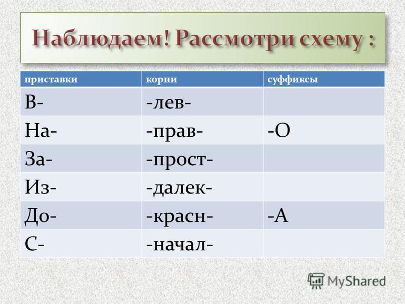 приставки корни суффиксы В--лев- На--прав--О За--прост- Из--далек- До--красна--А С--начал-