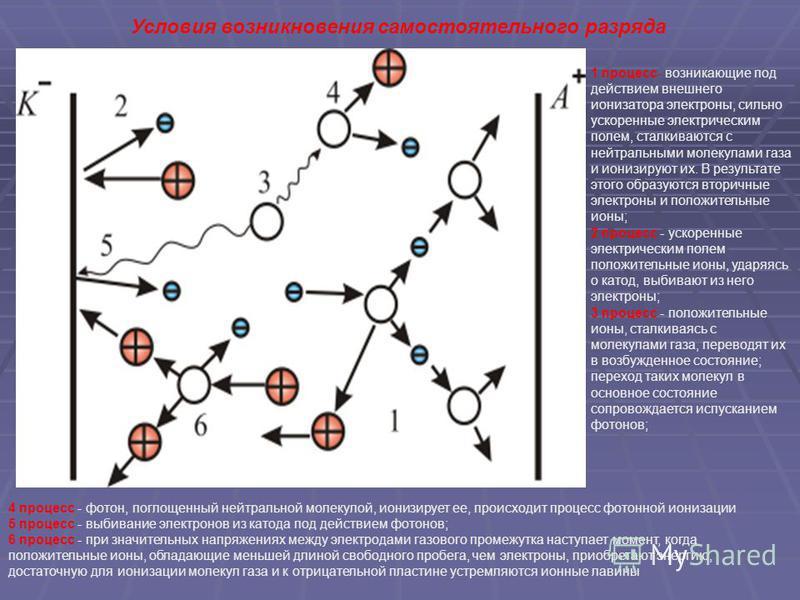 1 процесс- возникающие под действием внешнего ионизатора электроны, сильно ускоренные электрическим полем, сталкиваются с нейтральными молекулами газа и ионизируют их. В результате этого образуются вторичные электроны и положительные ионы; 2 процесс