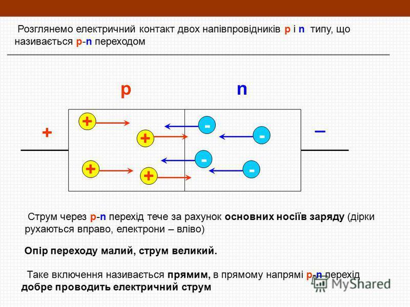 Розглянемо електричний контакт двох напівпровідників p і n типу, що називається p-n переходом + _ + + + + - - - - Струм через p-n перехід тече за рахунок основних носіїв заряду (дірки рухаються вправо, електрони – вліво) Опір переходу малий, струм ве