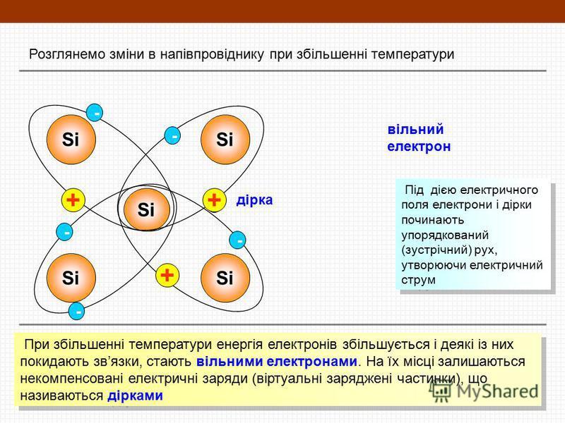 Розглянемо зміни в напівпровіднику при збільшенні температури Si - - - - - - + вільний електрон дірка + + При збільшенні температури енергія електронів збільшується і деякі із них покидають звязки, стають вільними електронами. На їх місці залишаються