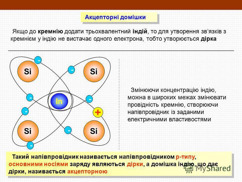 Акцепторні домішки Якщо до кремнію додати трьохвалентний індій, то для утворення звязків з кремнієм у індію не вистачає одного електрона, тобто утворюється дірка Si In Si - - - - - + Змінюючи концентрацію індію, можна в широких межах змінювати провід