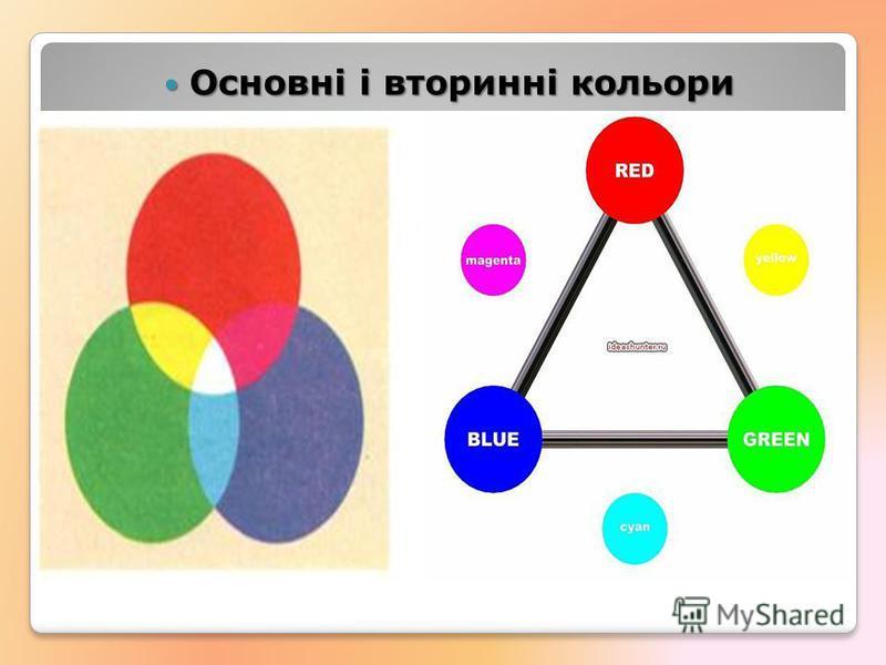 Основні і вторинні кольори Основні і вторинні кольори