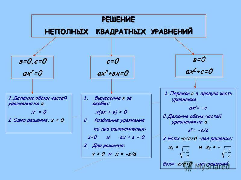 РЕШЕНИЕ НЕПОЛНЫХ КВАДРАТНЫХ УРАВНЕНИЙ в=0 ах 2 +с=0 с=0 ах 2 +вх=0 1. Перенос с в правую часть уравнения. ах 2 = -с 2. Деление обеих частей уравнения на а. х 2 = -с/а 3. Если –с/а>0 -два решения: х 1 = и х 2 = - Если –с/а<0 - нет решений 1. Вынесение