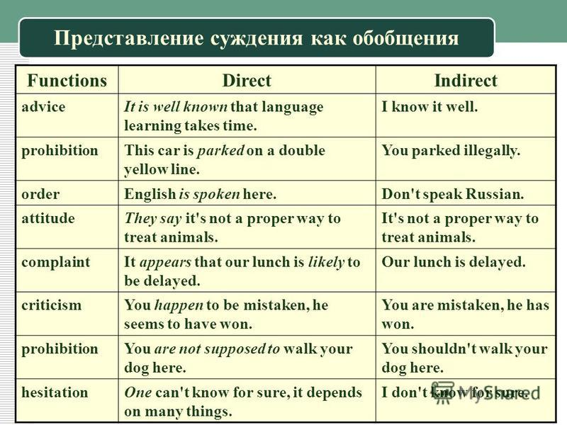 Представление суждения как обобщения FunctionsDirectIndirect adviceIt is well known that language learning takes time. I know it well. prohibitionThis car is parked on a double yellow line. You parked illegally. orderEnglish is spoken here.Don't spea