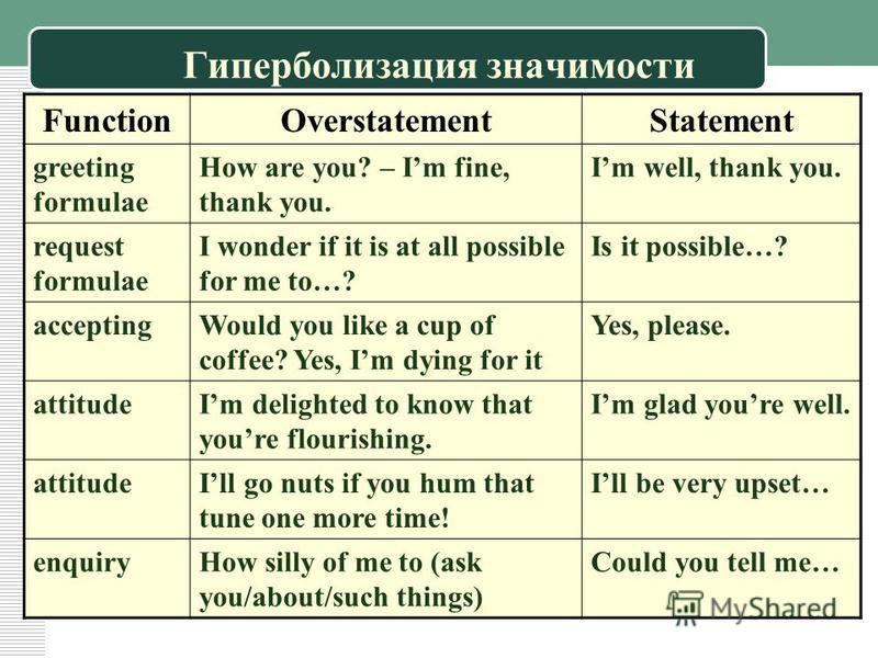 Гиперболизация значимости FunctionOverstatementStatement greeting formulae How are you? – Im fine, thank you. Im well, thank you. request formulae I wonder if it is at all possible for me to…? Is it possible…? acceptingWould you like a cup of coffee?
