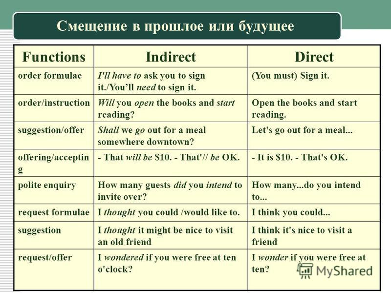 Смещение в прошлое или будущее FunctionsIndirectDirect order formulaeI'll have to ask you to sign it./Youll need to sign it. (You must) Sign it. order/instructionWill you open the books and start reading? Open the books and start reading. suggestion/