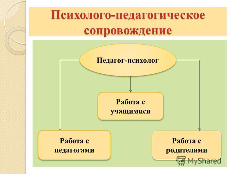 Психолого-педагогическое сопровождение Педагог-психолог