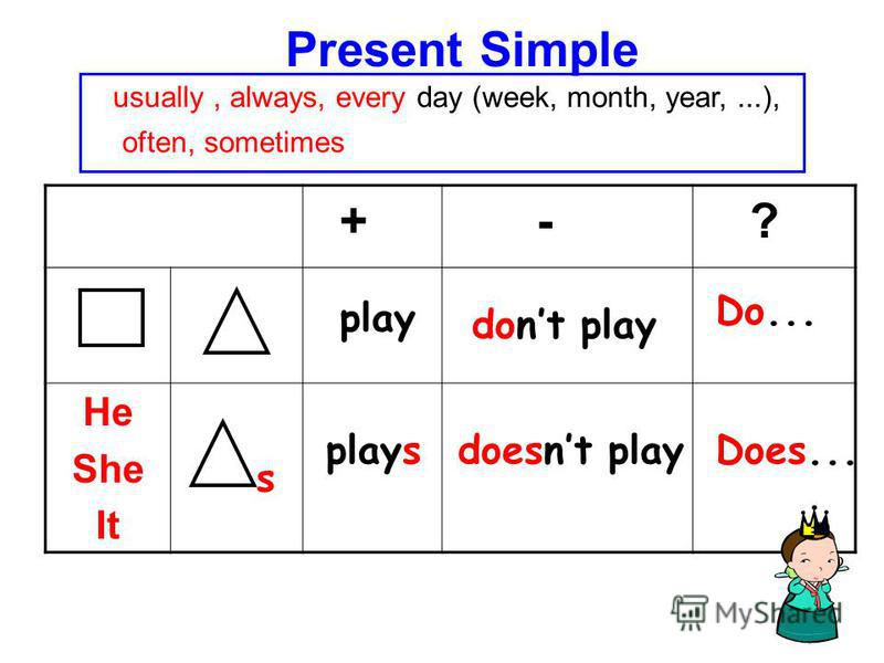 Present Simple + - ? He She It s plays play dont play doesnt playDoes... Do... usually, always, every day (week, month, year,...), often, sometimes