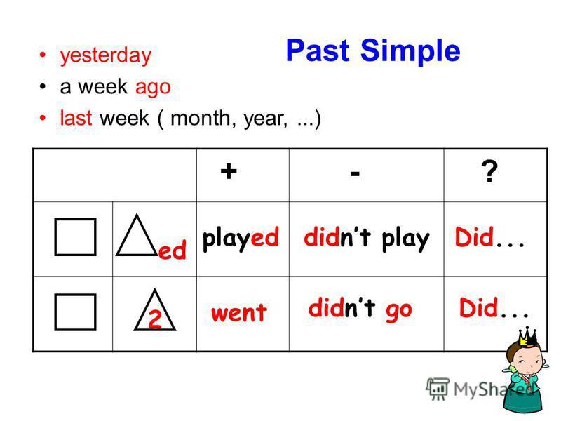 Past Simple + - ? ed playeddidnt playDid... 2 went didnt goDid... yesterday a week ago last week ( month, year,...)