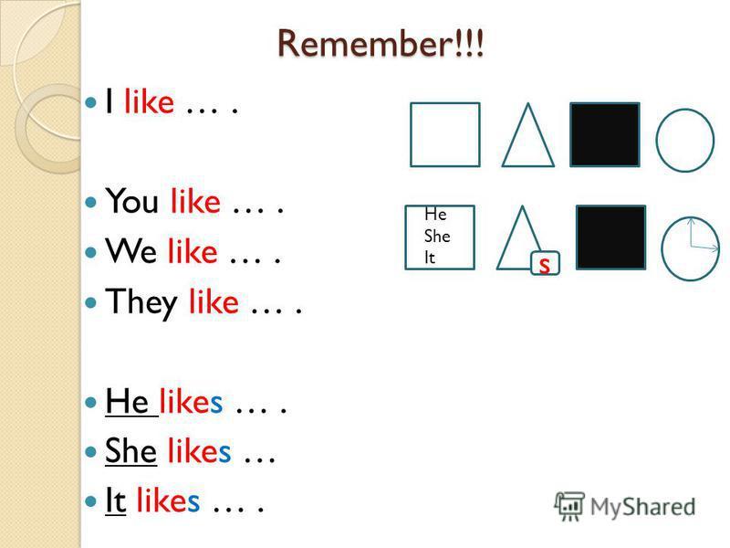 He She It Remember!!! Remember!!! I like …. You like …. We like …. They like …. He likes …. She likes … It likes …. s