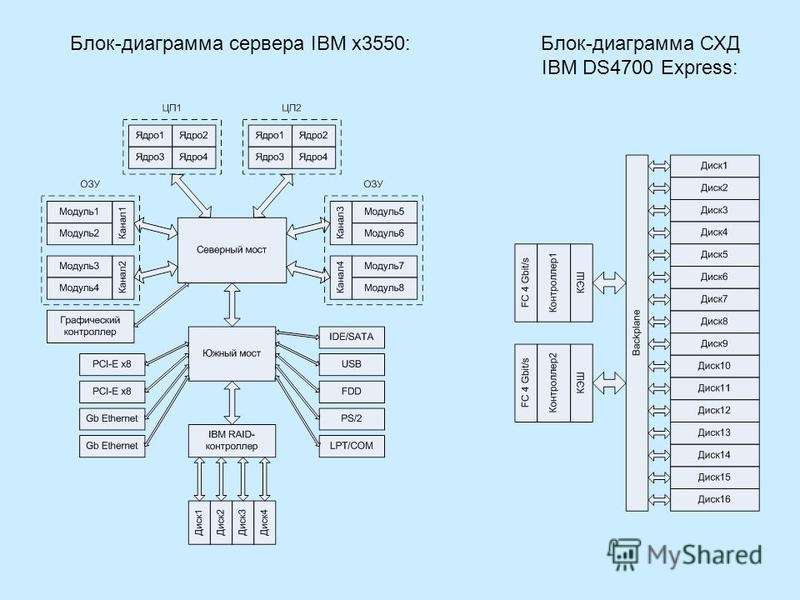 Блок-диаграмма сервера IBM x3550:Блок-диаграмма СХД IBM DS4700 Express: