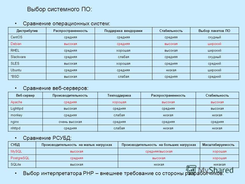 Выбор системного ПО: Сравнение операционных систем: Сравнение веб-серверов: Сравнение РСУБД: Выбор интерпретатора PHP – внешнее требование со стороны разработчиков. Дистрибутив РаспространенностьПоддержка вендорами СтабильностьВыбор пакетов ПО CentOS