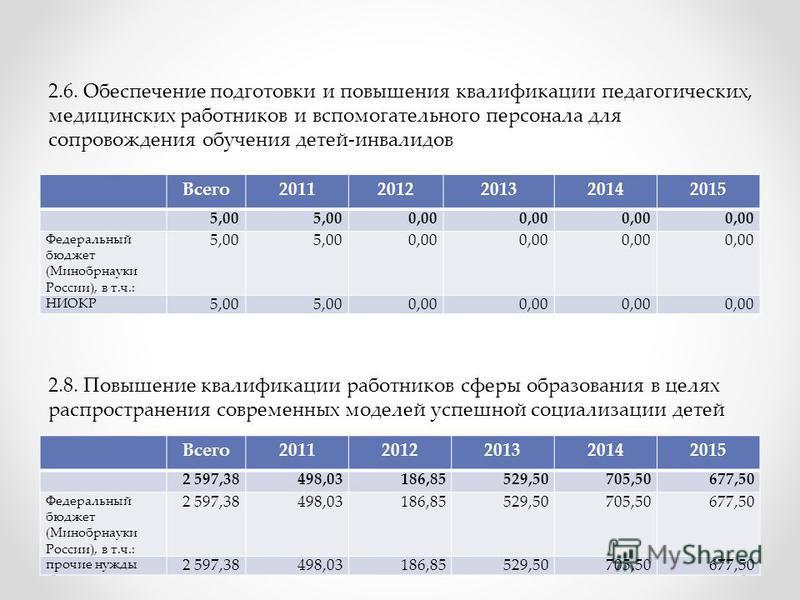 Всего 20112012201320142015 5,00 0,00 Федеральный бюджет (Минобрнауки России), в т.ч.: 5,00 0,00 НИОКР 5,00 0,00 2.6. Обеспечение подготовки и повышения квалификации педагогических, медицинских работников и вспомогательного персонала для сопровождения