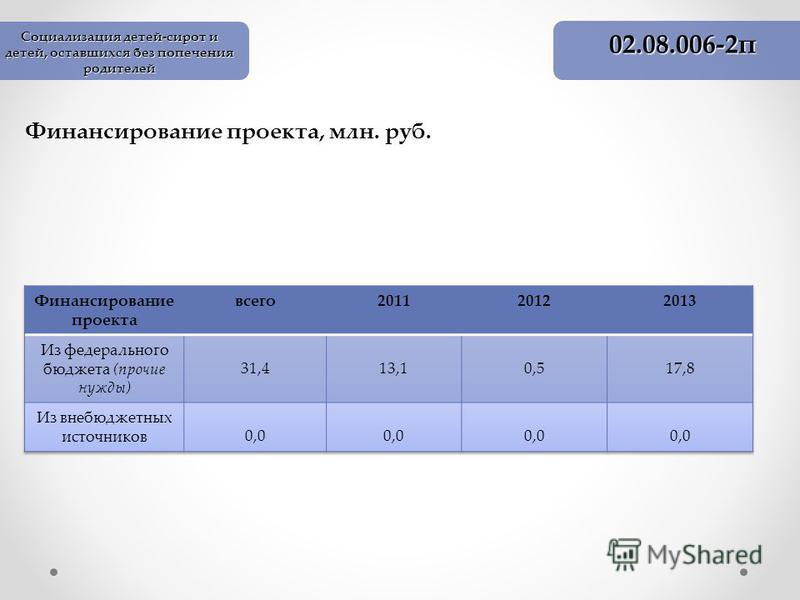 Финансирование проекта, млн. руб. 02.08.006-2 п Социализация детей-сирот и детей, оставшихся без попечения родителей