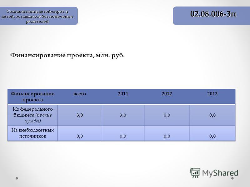 Финансирование проекта, млн. руб. 02.08.006-3 п Социализация детей-сирот и детей, оставшихся без попечения родителей