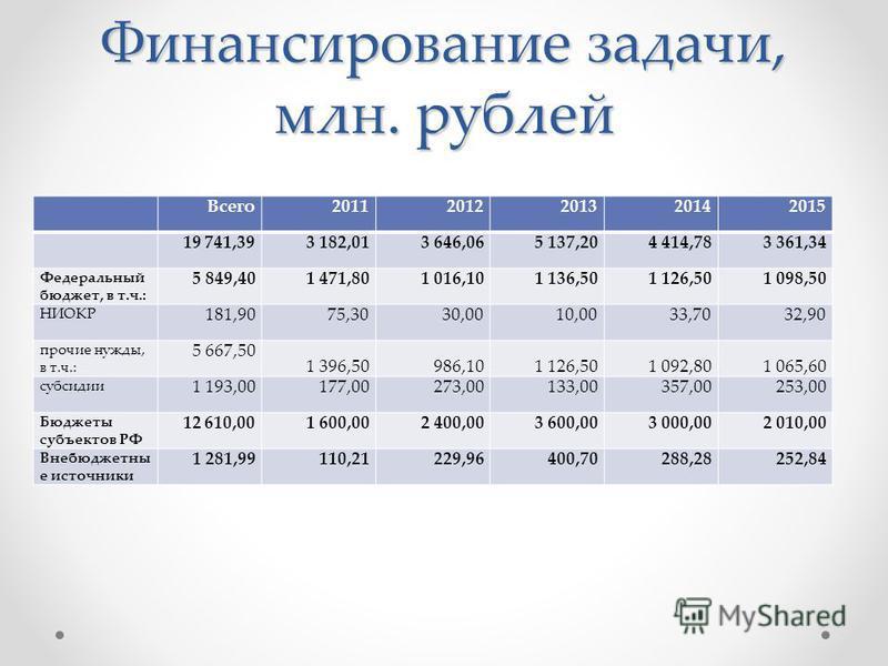 Финансирование задачи, млн. рублей Всего 20112012201320142015 19 741,393 182,013 646,065 137,204 414,783 361,34 Федеральный бюджет, в т.ч.: 5 849,401 471,801 016,101 136,501 126,501 098,50 НИОКР 181,9075,3030,0010,0033,7032,90 прочие нужды, в т.ч.: 5