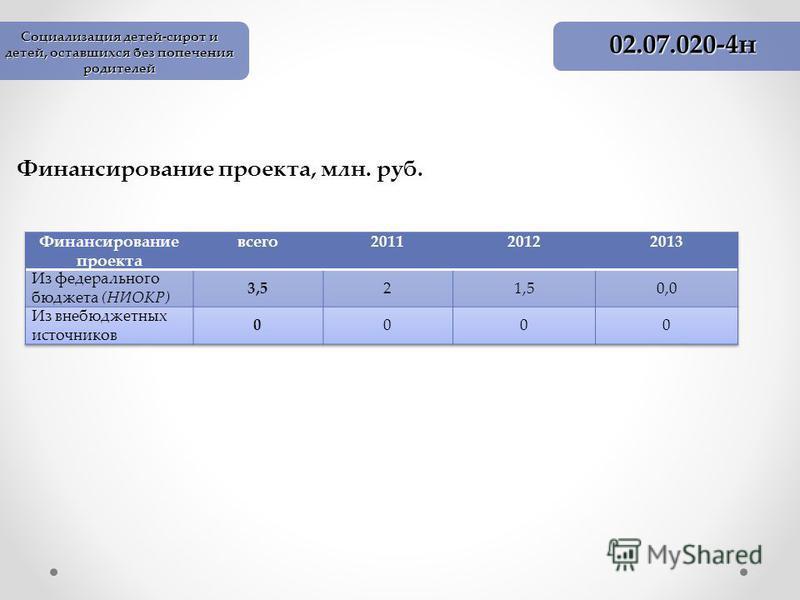 Финансирование проекта, млн. руб. 02.07.020-4 н Социализация детей-сирот и детей, оставшихся без попечения родителей