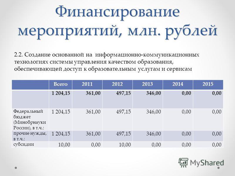 Финансирование мероприятий, млн. рублей Всего 20112012201320142015 1 204,15361,00497,15346,000,00 Федеральный бюджет (Минобрнауки России), в т.ч.: 1 204,15361,00497,15346,000,00 прочие нужды, в т.ч.: 1 204,15361,00497,15346,000,00 субсидии 10,000,001