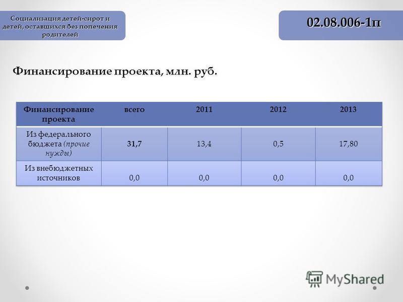 Финансирование проекта, млн. руб. 02.08.006-1 п Социализация детей-сирот и детей, оставшихся без попечения родителей