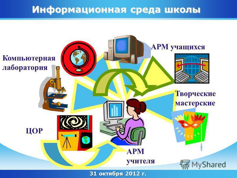 31 октября 2012 г. Информационная среда школы АРМ учителя Компьютерная лаборатория АРМ учащихся Творческие мастерские ЦОР