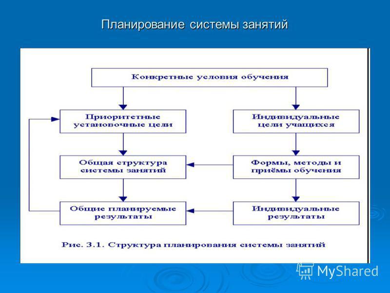 Планирование системы занятий Планирование системы занятий