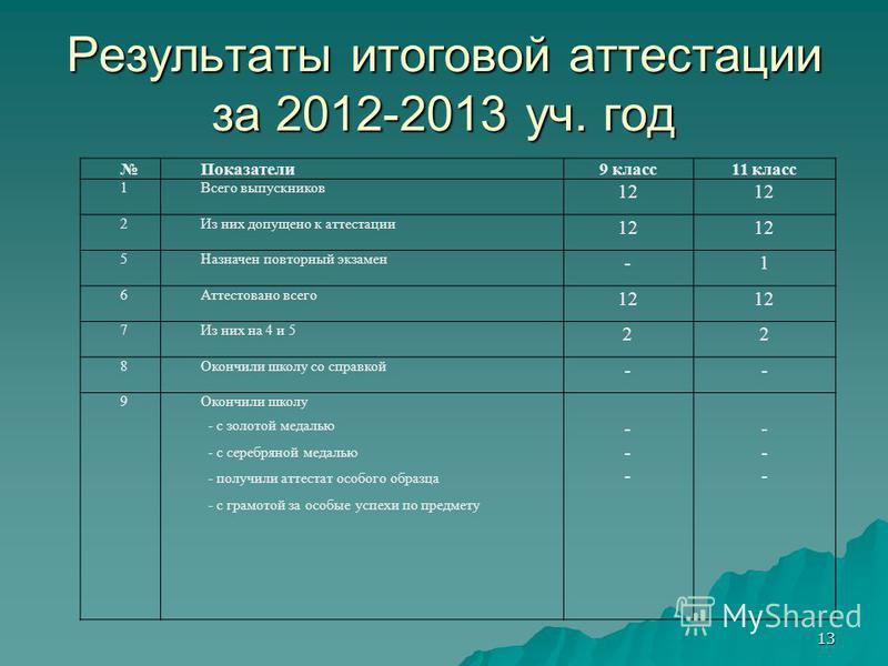 Результаты итоговой аттестации за 2012-2013 уч. год Показатели 9 класс 11 класс 1Всего выпускников 12 2Из них допущено к аттестации 12 5Назначен повторный экзамен -1 6Аттестовано всего 12 7Из них на 4 и 5 22 8Окончили школу со справкой -- 9Окончили ш