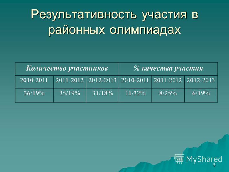 Результативность участия в районных олимпиадах Количество участников% качества участия 2010-20112011-20122012-20132010-20112011-20122012-2013 36/19%35/19%31/18%11/32%8/25%6/19% 5