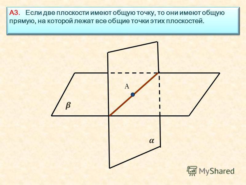 A А3. Если две плоскости имеют общую точку, то они имеют общую прямую, на которой лежат все общие точки этих плоскостей.
