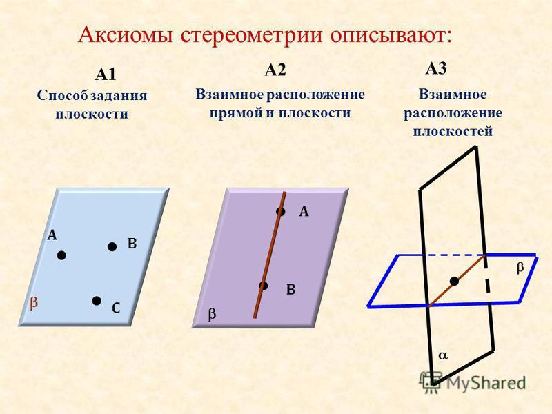 Аксиомы стереометрии описывают: А1 А2 А3 А В С Способ задания плоскости А В Взаимное расположение прямой и плоскости Взаимное расположение плоскостей