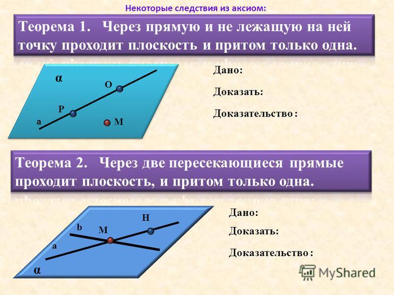 Дано: Доказать: а М α Доказательство : Р О Некоторые следствия из аксиом: а b М Н α Дано: Доказать: Доказательство :