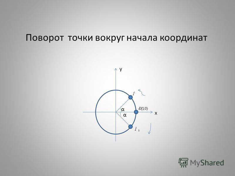 Поворот точки вокруг начала координат х α α у