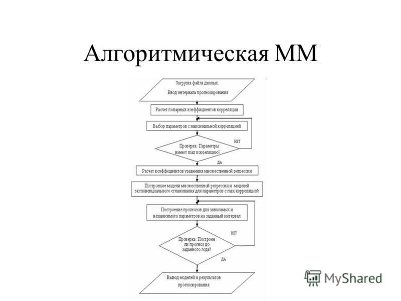 Алгоритмическая ММ