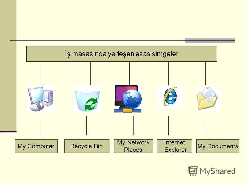 İş masasında yerləşən əsas simgələr My ComputerRecycle Bin My Network Places Internet Explorer My Documents
