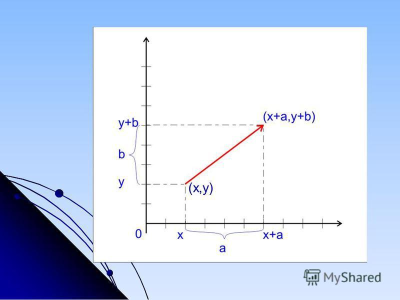 (x,y)