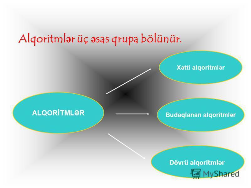 Alqoritmlər üç əsas qrupa bölünür. Alqoritmlər üç əsas qrupa bölünür. Xətti alqoritmlər Budaqlanan alqoritmlər ALQORİTMLƏR Dövrü alqoritmlər
