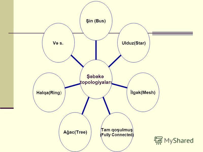 Şəbəkə topologiyaları Şin (Bus)Ulduz(Star)İlgək(Mesh) Tam qoşulmuş (Fully Connected) Ağac(Tree)Halqa(Ring)Və s.
