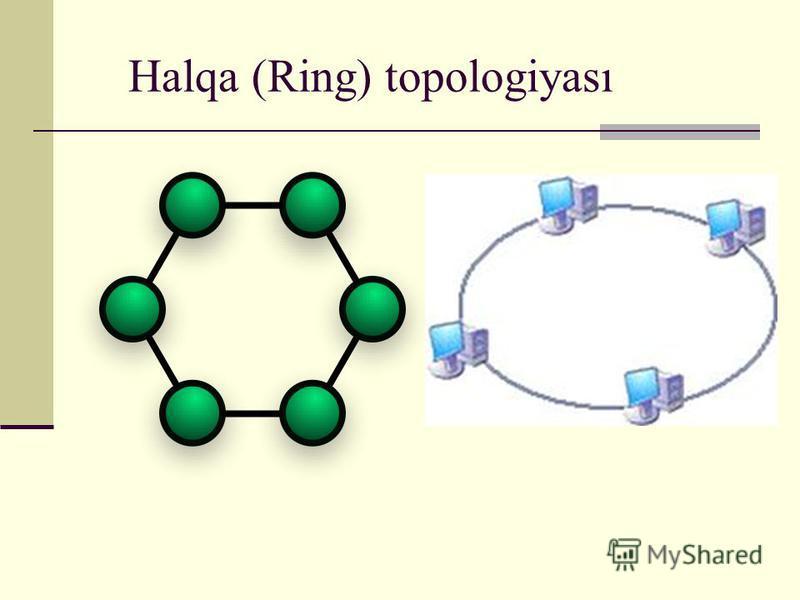Halqa (Ring) topologiyası