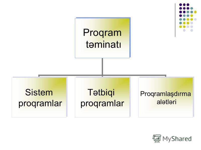 Proqram təminatı Sistem proqramlar Tətbiqi proqramlar Proqramlaşdırma alətləri
