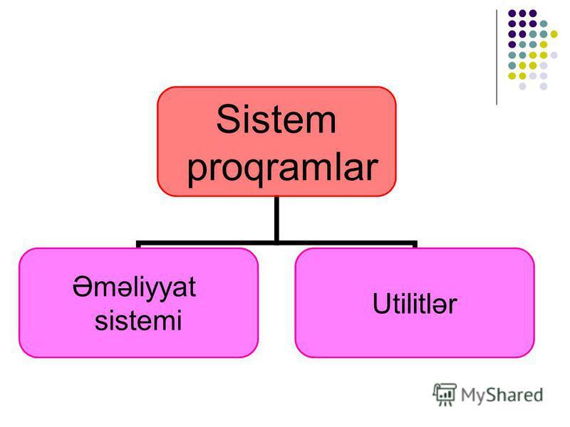 Sistem proqramlar Əməliyyat sistemi Utilitlər