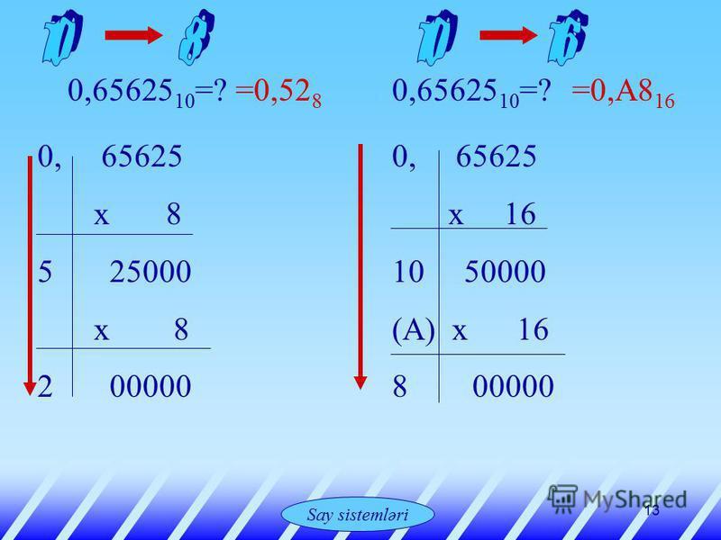 Системы счисления 13 0,65625 10 =? 0, 65625 х 8 5 25000 х 8 2 00000 =0,52 8 0,65625 10 =? 0, 65625 х 16 10 50000 (А) х 16 8 00000 =0,А8 16 Say sistemləri
